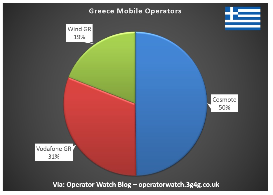Operator Watch Blog