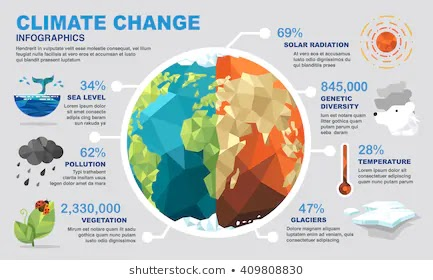 Global warming & our Earth