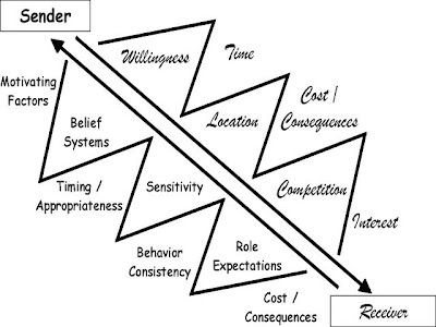 Communication: Barriers and Overcoming Them
