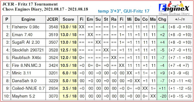 Chess Engines Diary - Tournaments 2021 - Page 12 2021.08.17.JCER.Fritz17.Tournament