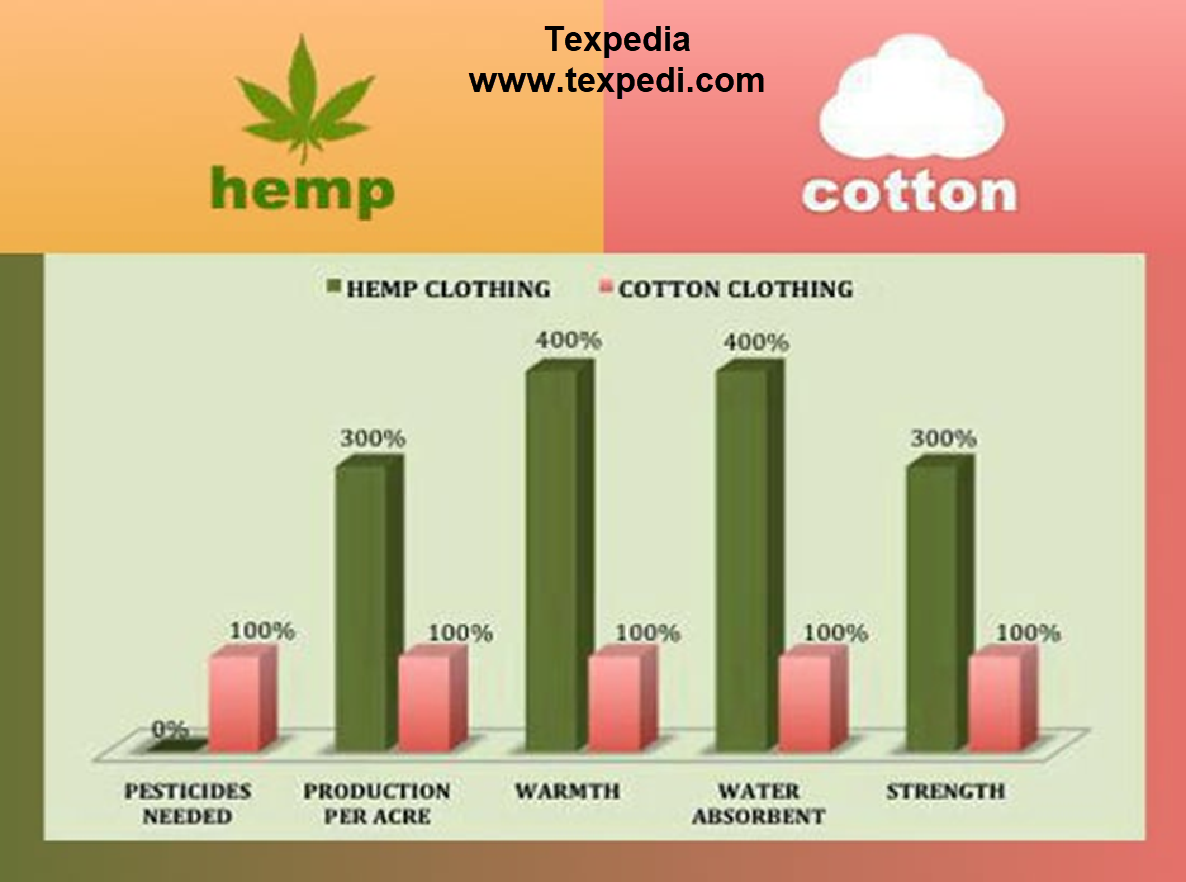 Comparison between hemp and cotton fiber
