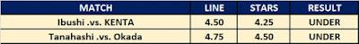 G1 Climax 29 - Kambi Star Ratings Results Night 1