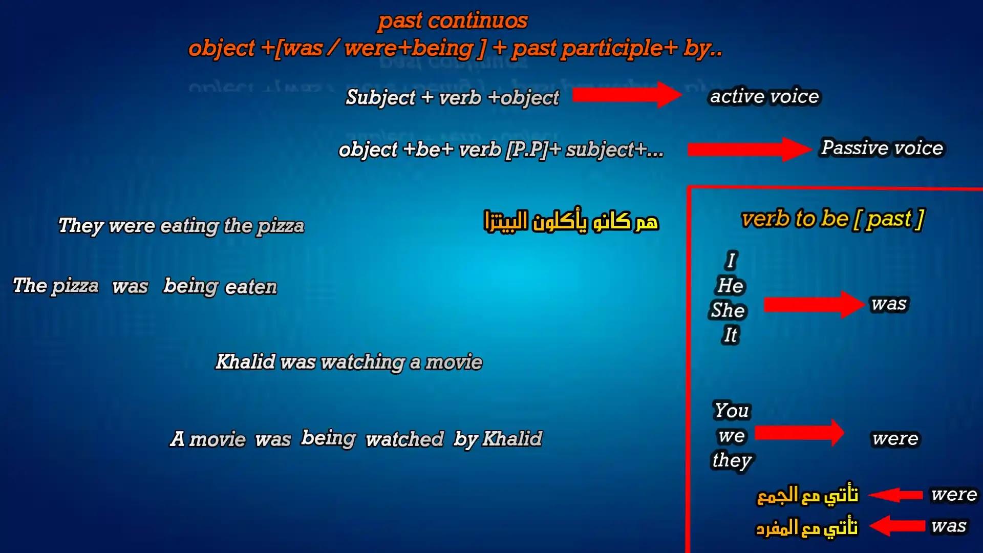 شرح المبني للمجهول    Passive Voice in English
