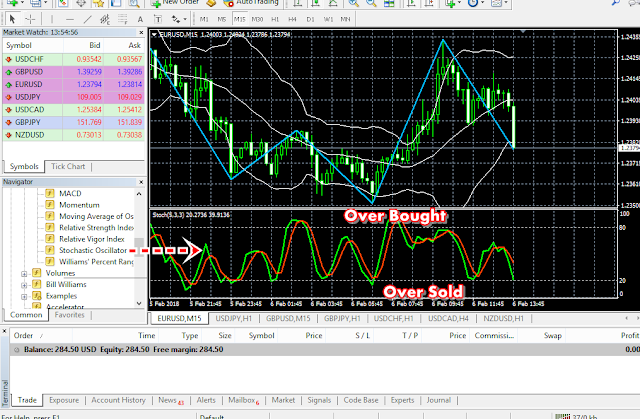 Situasi Pasar Mata Uang Asing (Valas) Forex