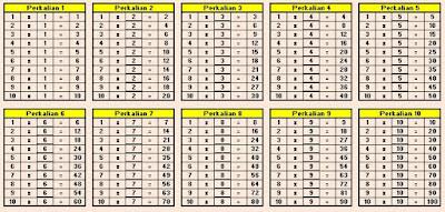 Tabel Perkalian 1 sampai 10
