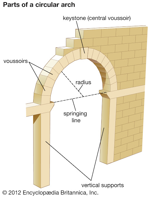 Struktur Lengkungan Arch Romawi dan Sejarahnya