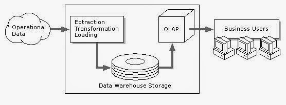 It's All About ORACLE: OLTP vs OLAP and Data Warehouse