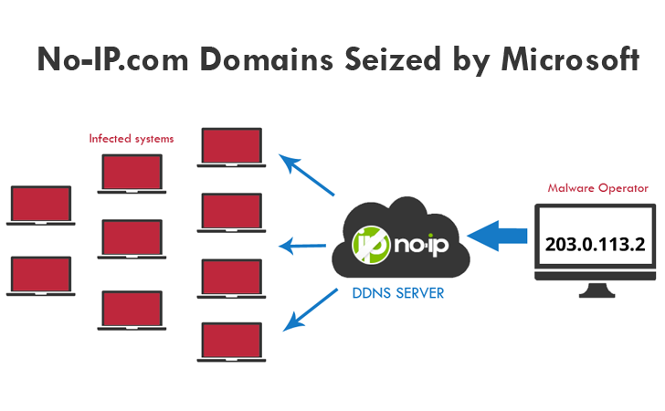 Microsoft Seized No-IP Domains, Millions of Dynamic DNS