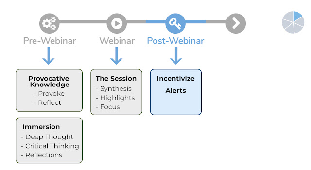 How to Structure Your Webinar Sardines