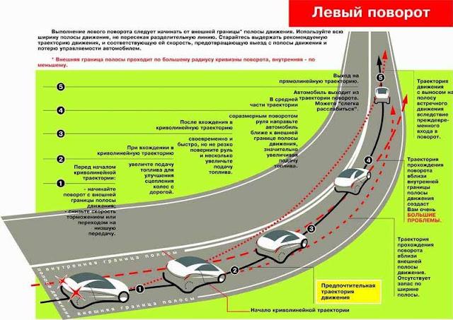 Прохождение левого поворота  (нажмите на картинку)