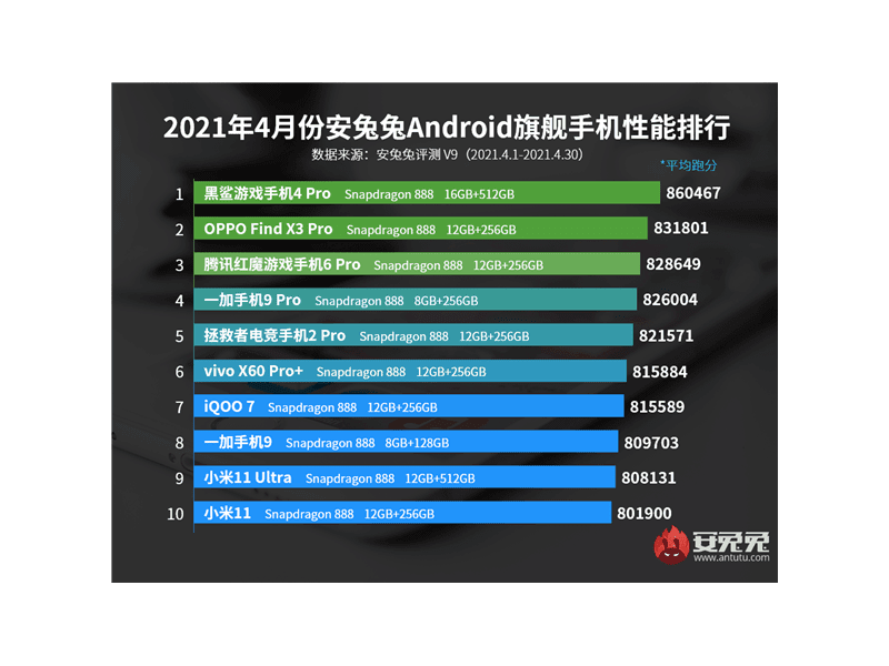 Black Shark 4 Pro and Redmi 10X 5G tops AnTuTu's top performing smartphones of April 2021 in China!