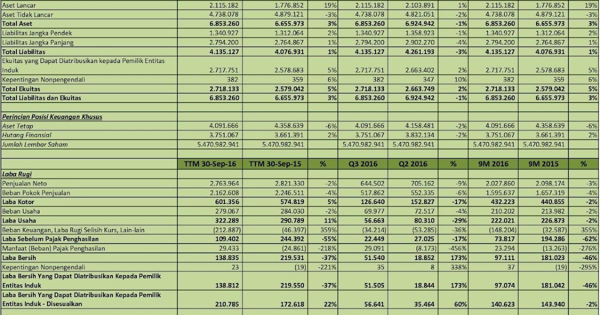 Idx Investor Inkp Analisis Laporan Keuangan Q3 2016