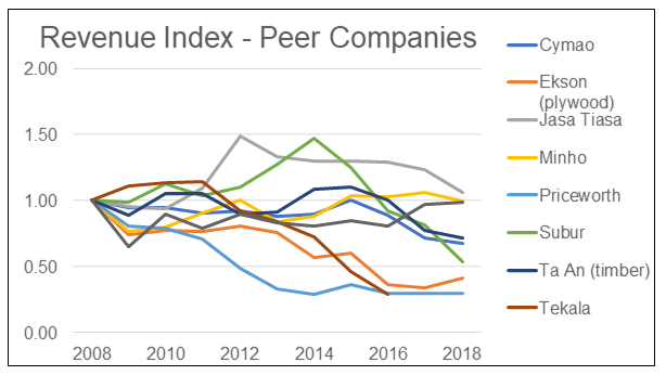 Eksons Peer Companies Revenue Index