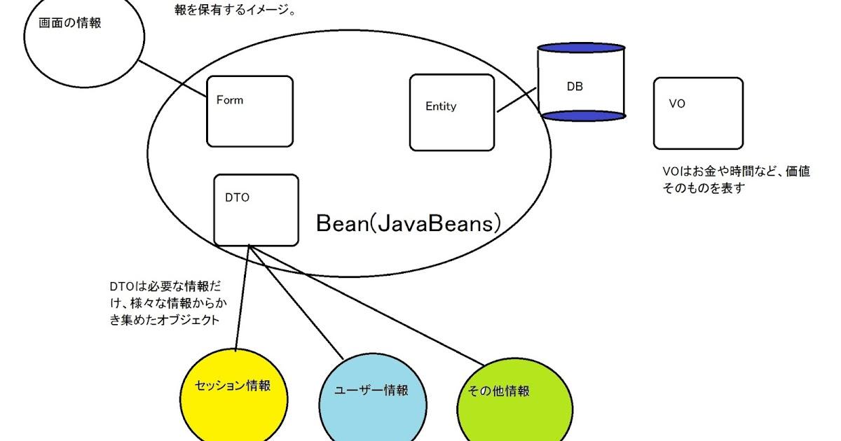 JavaBeans】BeanとDTOとEntityと...