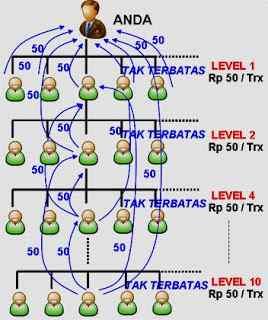 Ilustrasi Level Dari Sistem Downline Market Pulsa