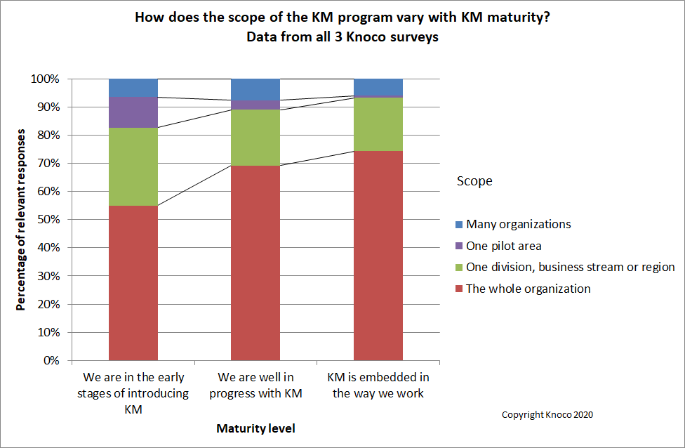 10 charts to show how KM develops and matures
