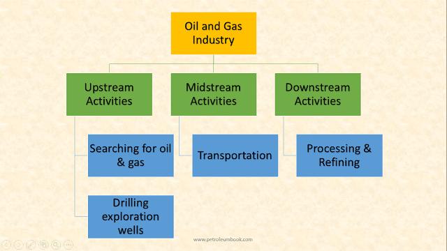 Difference Between Upstream Midstream Downstream Activities In