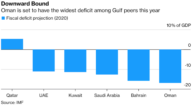 #Oman Plans Debt Sales to Cover Gulf's Biggest Budget Deficit - Bloomberg