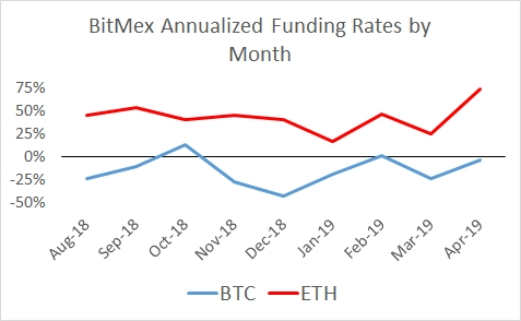 Falkenblog: Convexity Explains the High BitMEX ETH Funding Rate