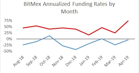Falkenblog: Convexity Explains the High BitMEX ETH Funding Rate