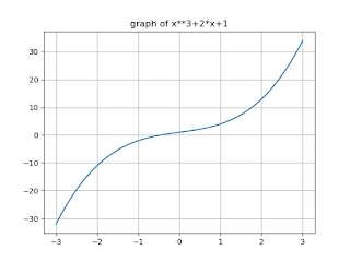 Example 3: To print roots of x3-2x+1 and plot its graph