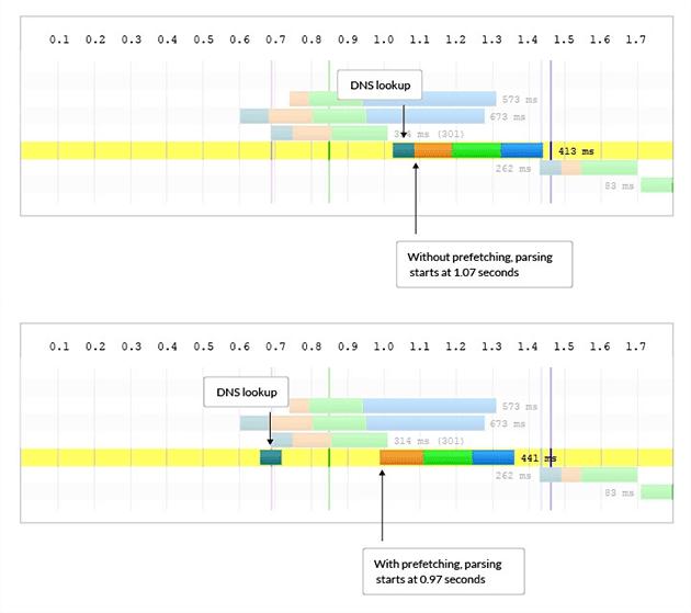 Perbandingan Lama Loading Menggunakan DNS Prefetch dan Tanpa DNS Prefetch
