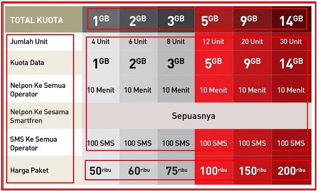 Paket Internet Termurah 16GB Rp 60.000 Smartfren 2