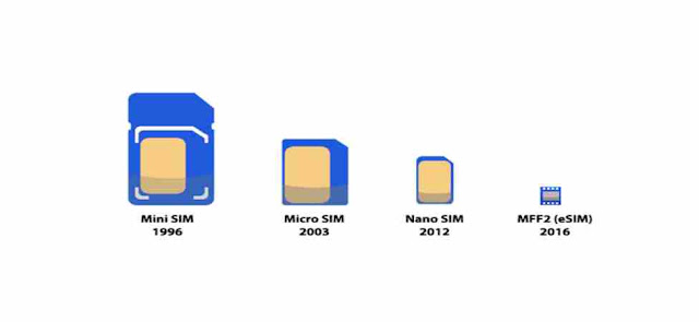 When was nano-SIM first introduced?