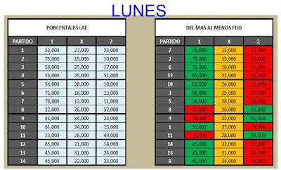 Porcentajes LAE de la Quiniela obtenidos el Lunes