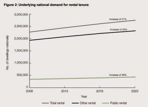 Underlying national demand for rental tenure