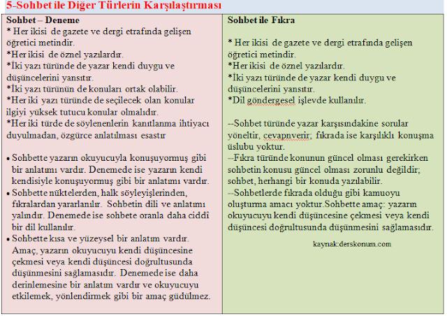 11.Sınıf Edebiyat Sohbet Konu Anlatımı, Ders Notları PDF İndir