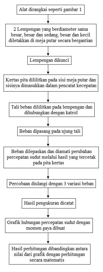 langkah kerja percobaan momen inersia