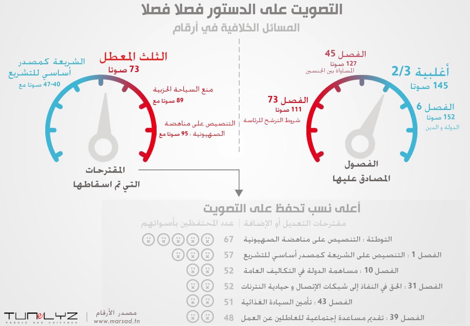 http://www.tunelyz.com/2014/01/vote-du-projet-de-la-constitution.html