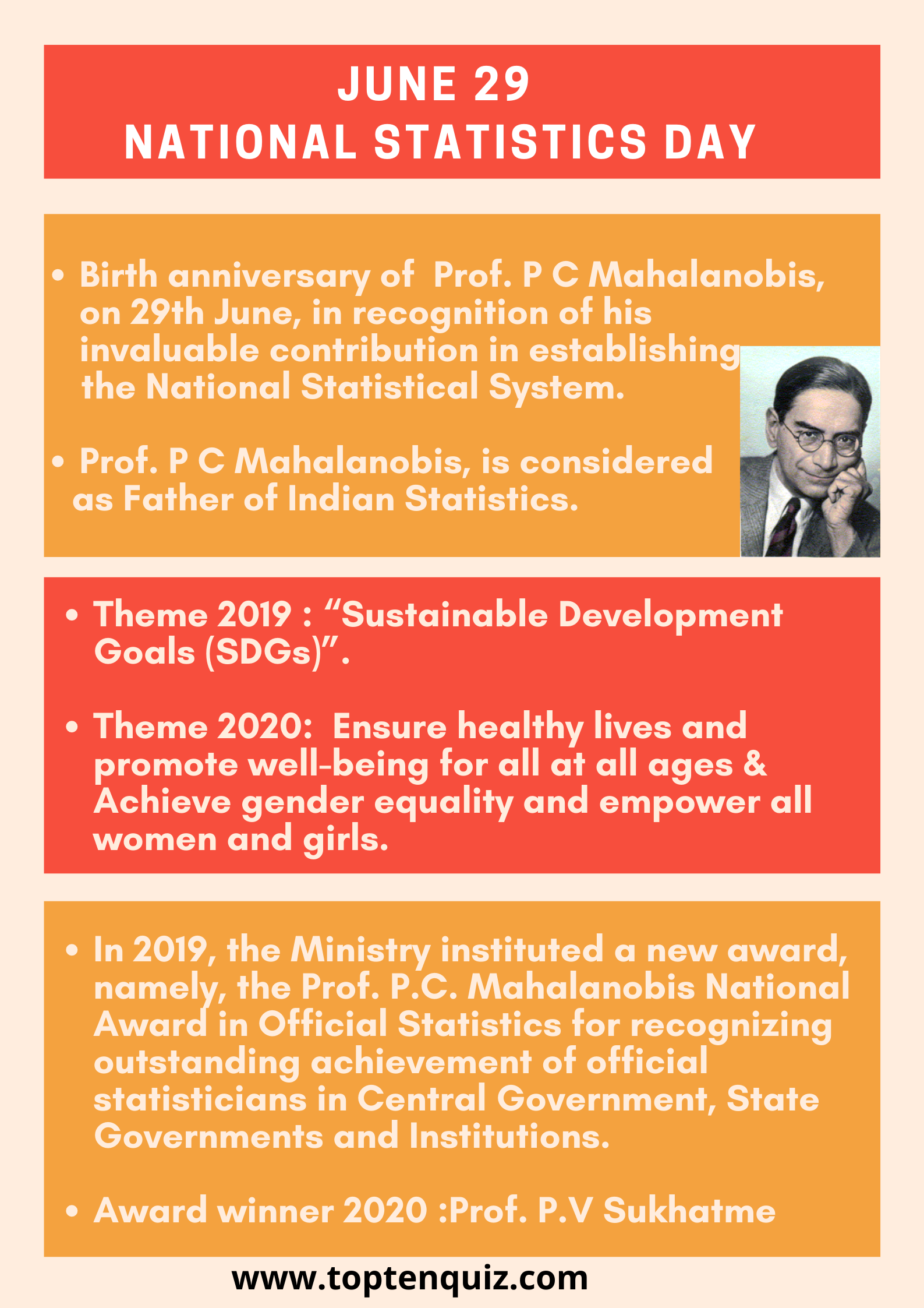 June 29 National Statistics Day -Theme 2019 and 2020