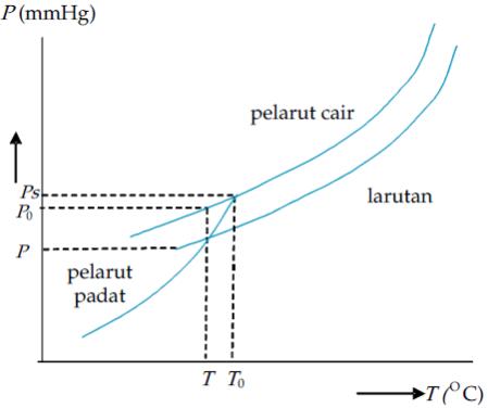 Titik beku dan penurunan titik beku nonelektrolit diagram penurunan titik beku larutan ccuart Choice Image