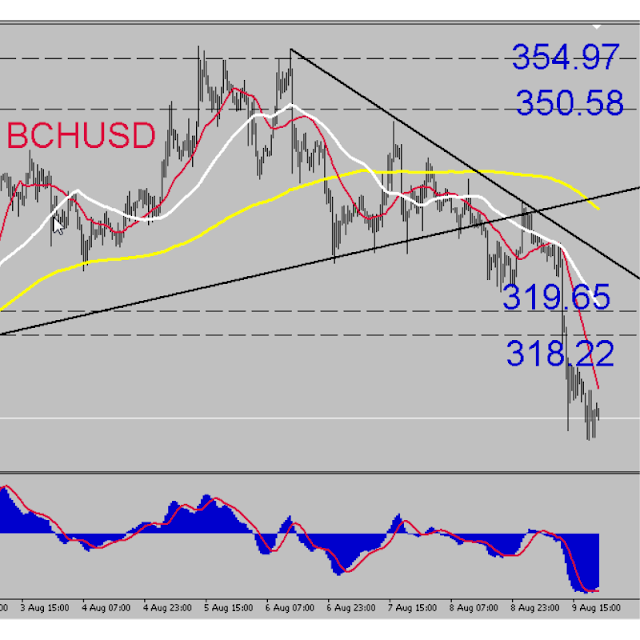 The Bitcoin Cash Dollar (BCHUSD) Analysis - BITCOINFXS.com