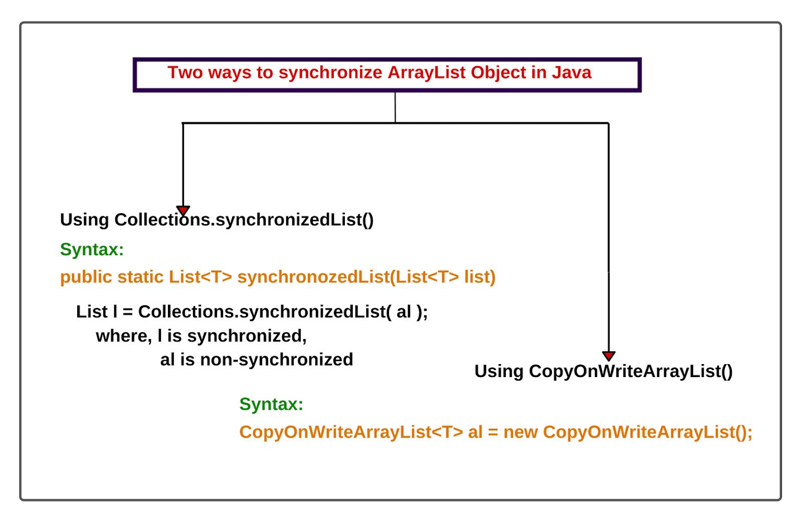 Two ways to synchronize ArrayList in Java