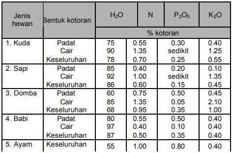 Tabel Kadar rataan unsur hara yang terdapat pada pupuk kandang