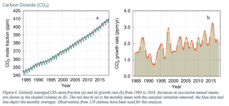Graphs of CO2 growth from 1850 to 2021