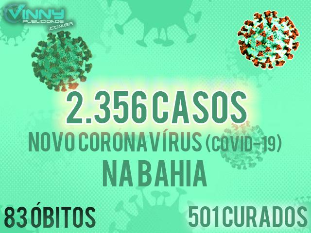 Bahia tem 2.356 casos confirmados de Covid-19, 83 óbitos e 501 pessoas curadas