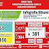 Corona Grobogan 8 September: Positif Tambah 1 Orang, Meninggal 1, Totalnya Jadi 49 Orang