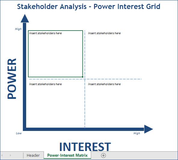 power interest grid, Stakeholder Power-Interest Matrix, Stakeholder Analysis