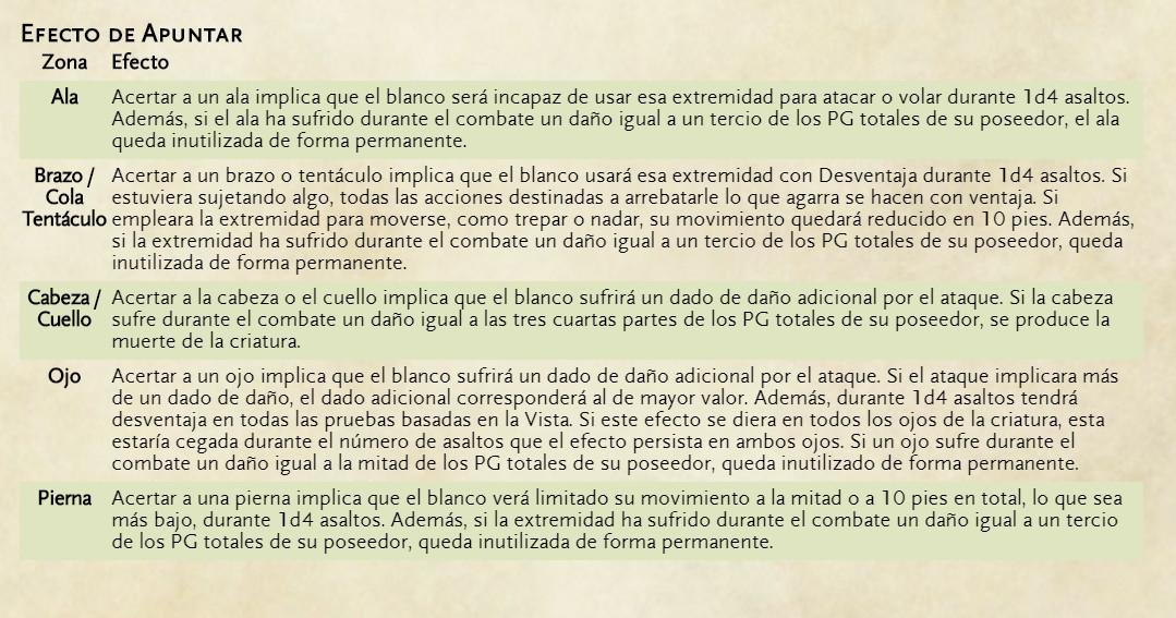Reglas alternativas de combate para Dungeons & Dragons - Apuntar - Efecto de Apuntado