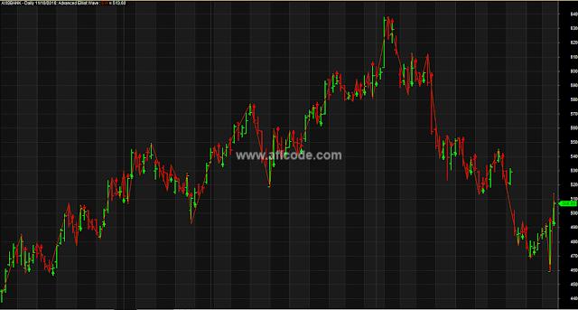 Elliot Wave Trading Arrows
