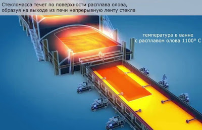Производитель оконных стекол Волгоград