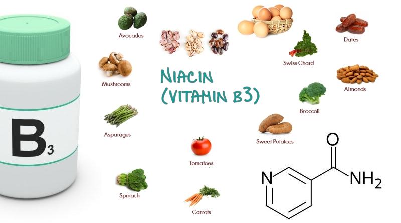 Có thể bổ sung Niacinamide (Vitamin B3) trong khẩu phần ăn hằng ngày để tăng hiệu quả làm đẹp.