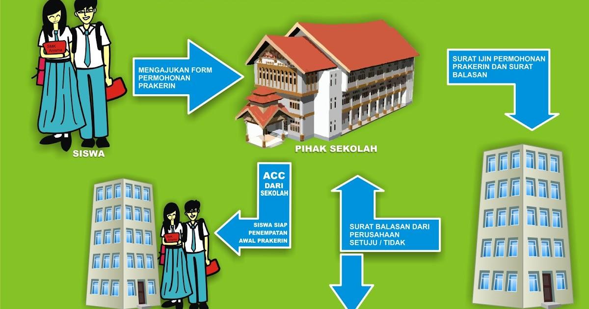 Contoh Laporan Prakerin (Praktek Kerja Industri) SMK yang ...