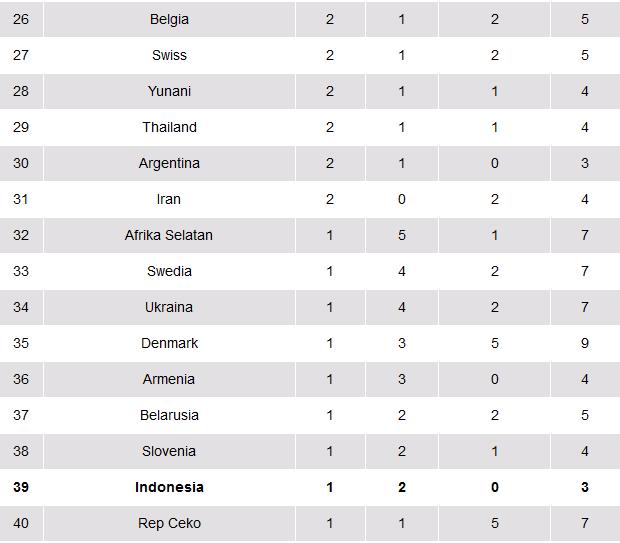 Daftar Perolehan Medali Olimpiade Rio 2016, Kamis (18/8/2016) hingga Pukul 07.00 WIB