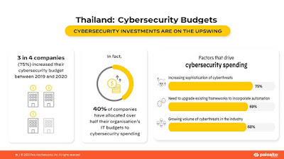 องค์กรไทยเพิ่มงบด้านความปลอดภัยทางไซเบอร์และใช้ระบบ automation รับมือภัยคุกคามที่ซับซ้อนและเพิ่มมากขึ้น