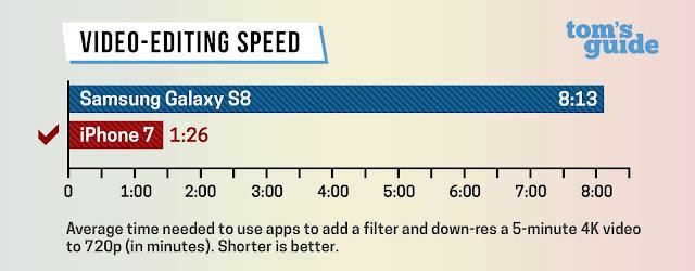 Galaxy S8 diklaim lebih cepat dari iPhone 7 dalam test baterai